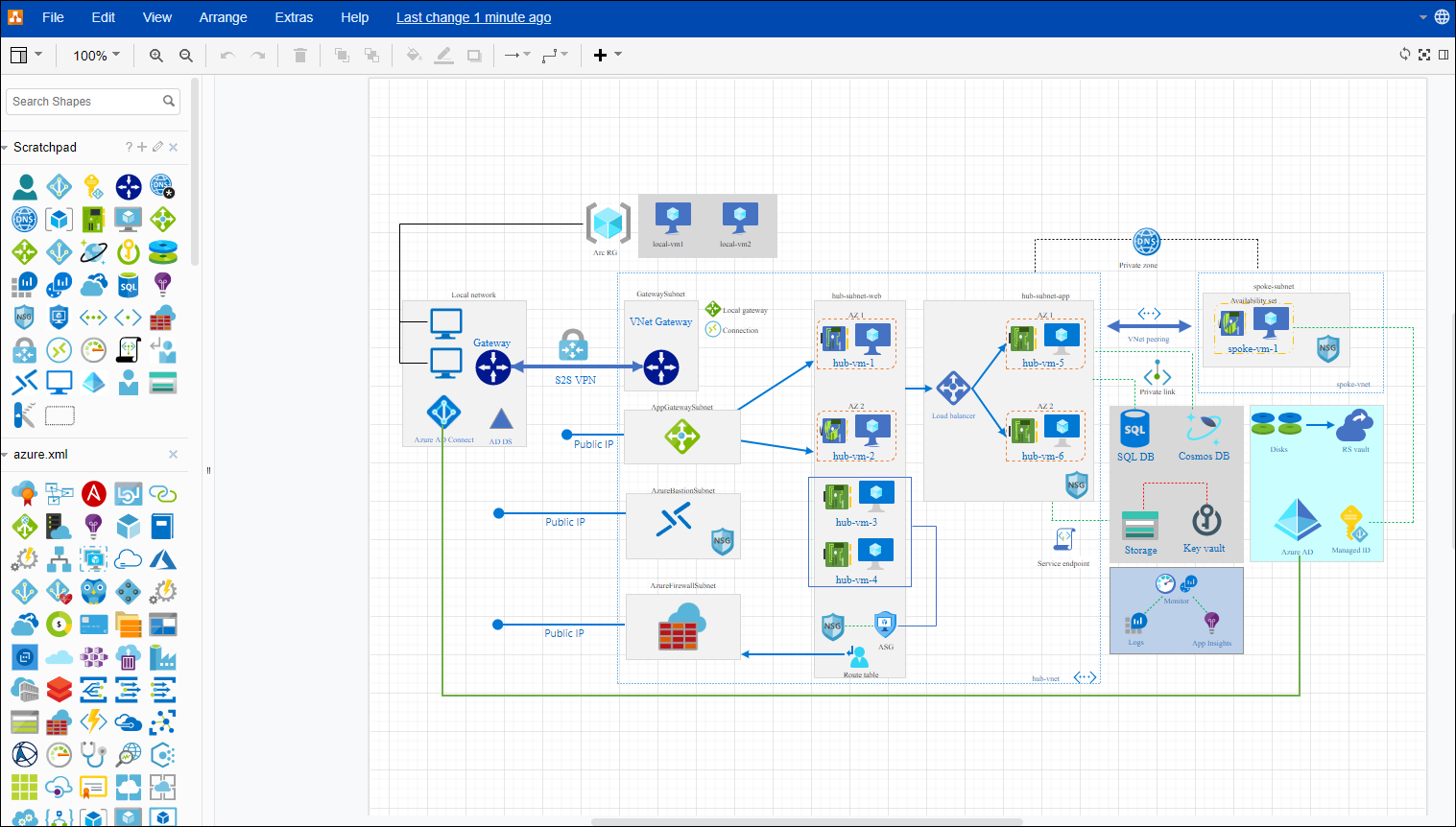 Review Draw Io As Online Drawing Platform For Azure Architecture Diagrams Arlan Blogs