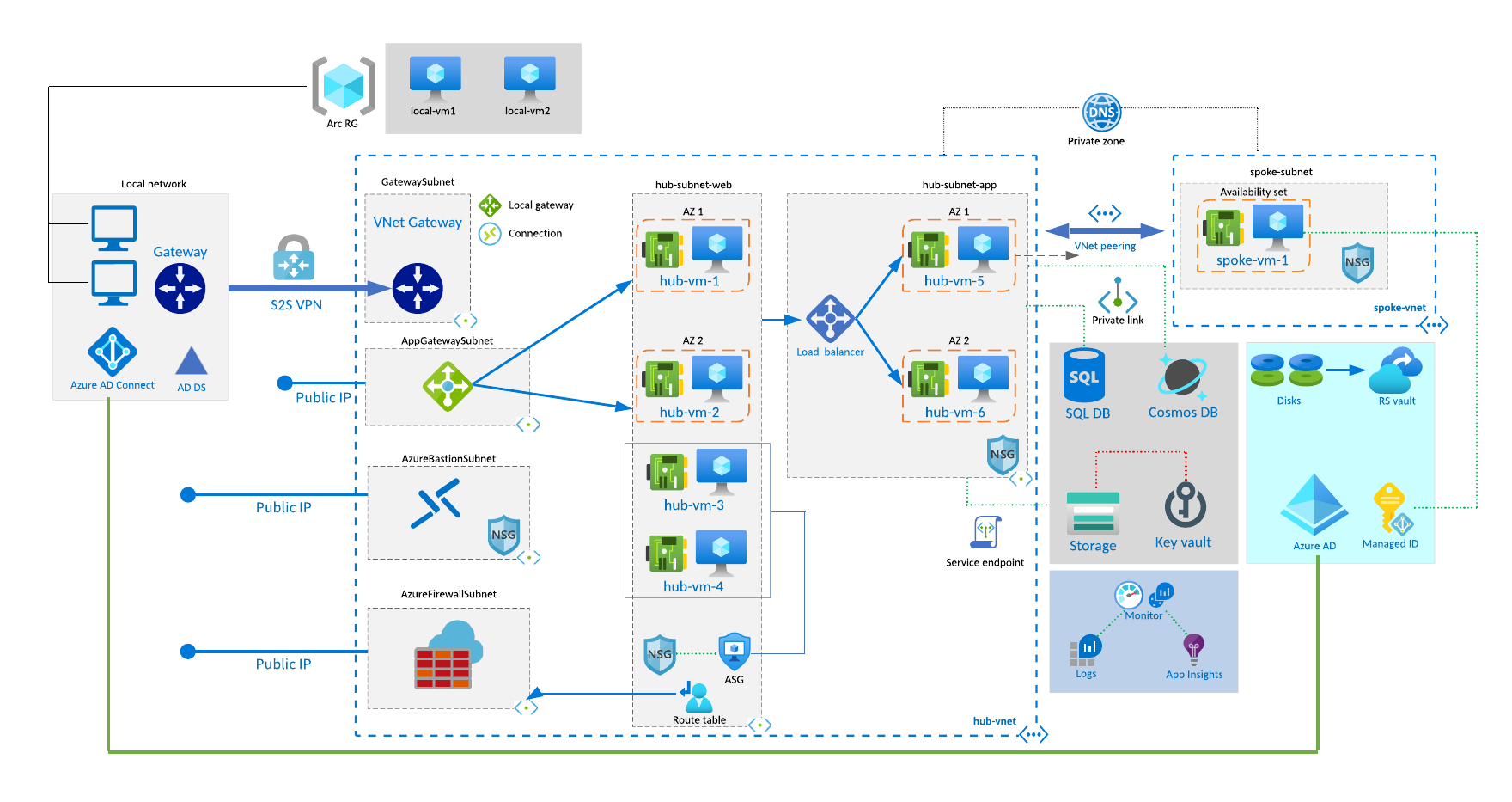 Review Lucidchart As Online Drawing Platform For Azure Manual Guide