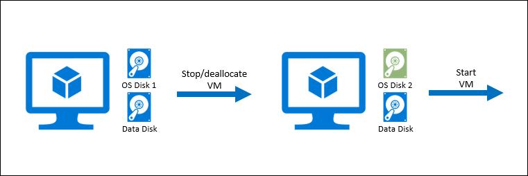 Swap the OS Disk of an Azure VM – PowerShell | Arlan Blogs