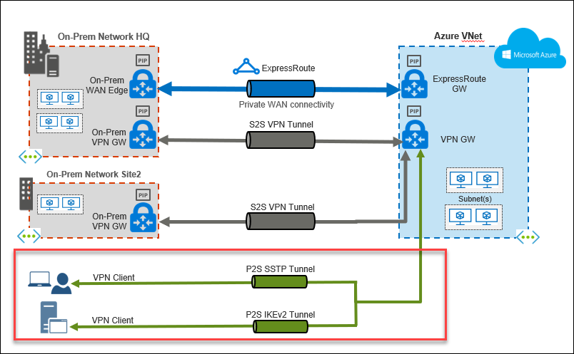 Setting up Azure's P2S VPN Gateway with PowerShell -Part 1/3