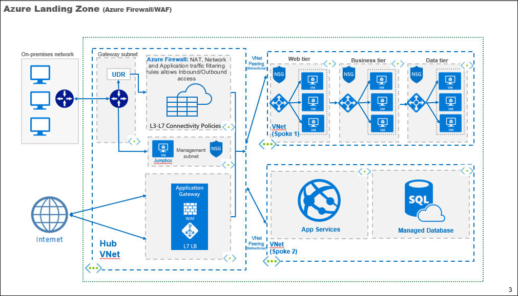 Azure Powerpoint Diagrams  U2013 Hub And Spoke Networks   2  9