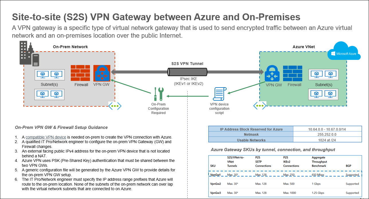 Azure PowerPoint Diagrams – S2S P2S & Express Route (#4/9) | Arlan Blogs