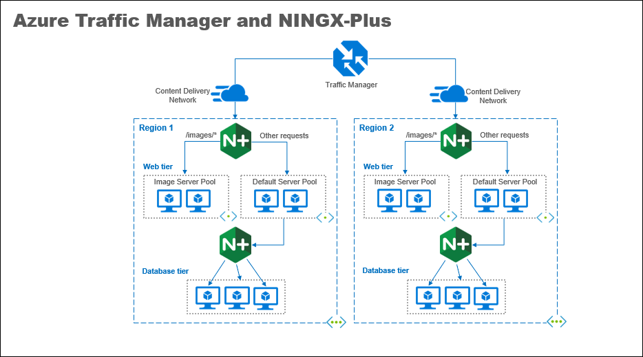 Microsoft Azure and NGINX | Arlan Blogs