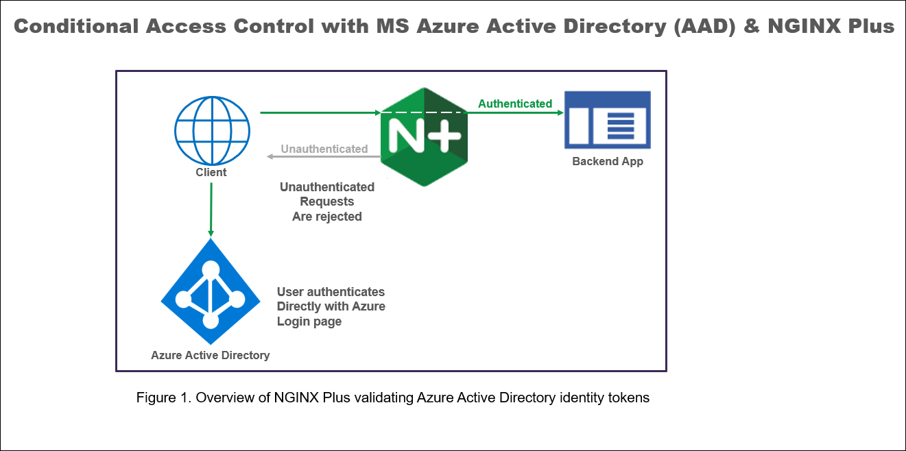 Conditional Access Control with MS Azure Active Directory