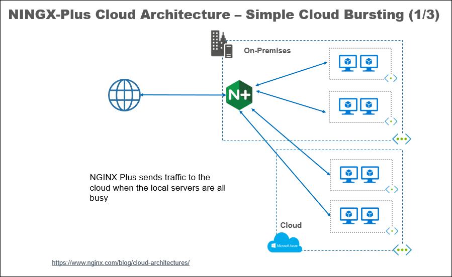 NINGX-Plus Cloud Architecture - Simple Cloud Bursting (#1/3) - Arlan Blogs